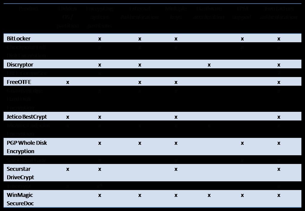 Comparison of methods of encryption on the storage media